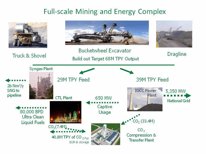 full scale mining energy complex tharpak