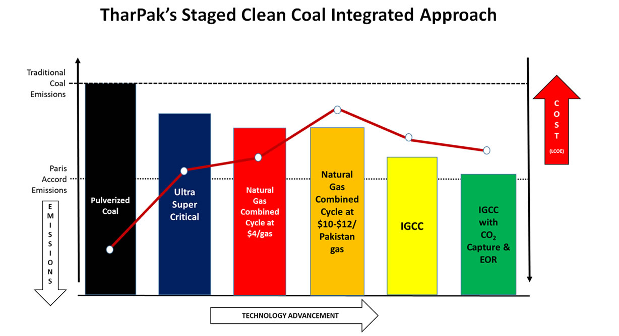 thar pak integrated clean coal 2