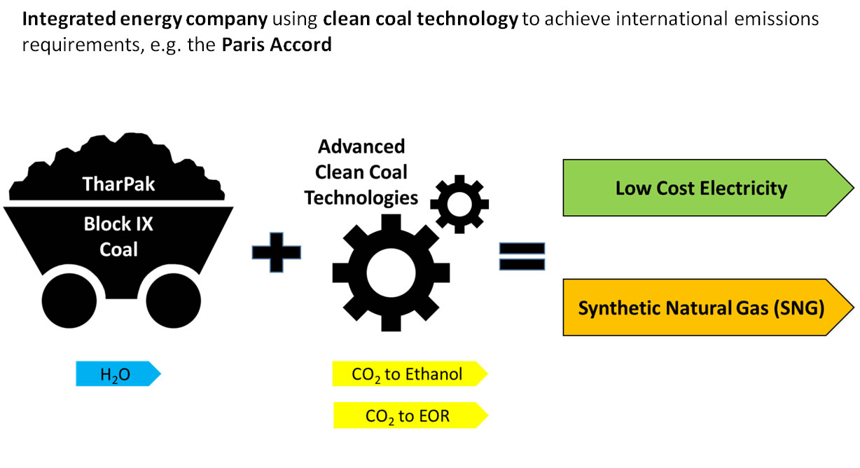 thar pak integrated clean coal